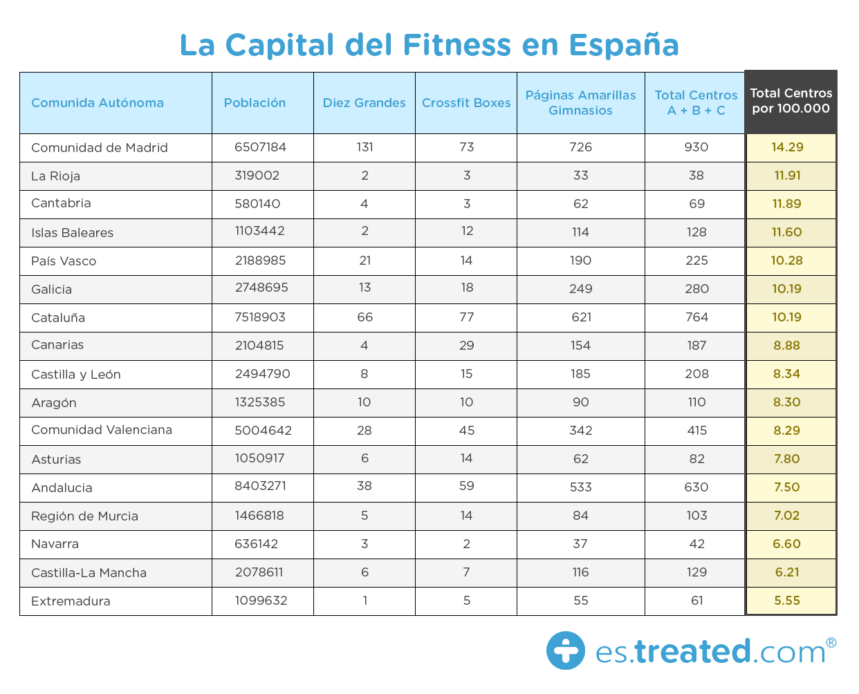 La Capital del Fitness en España