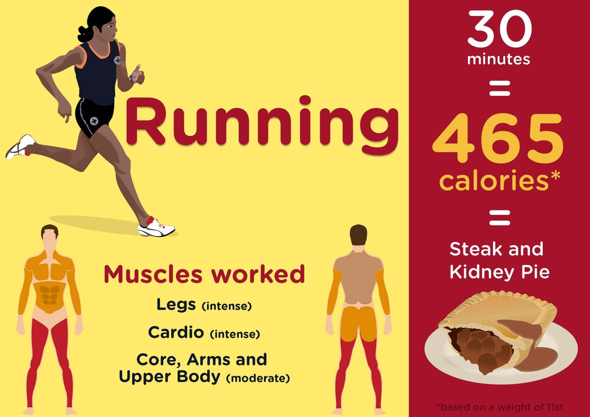 The Olympic Exercises That Burn The Most Calories