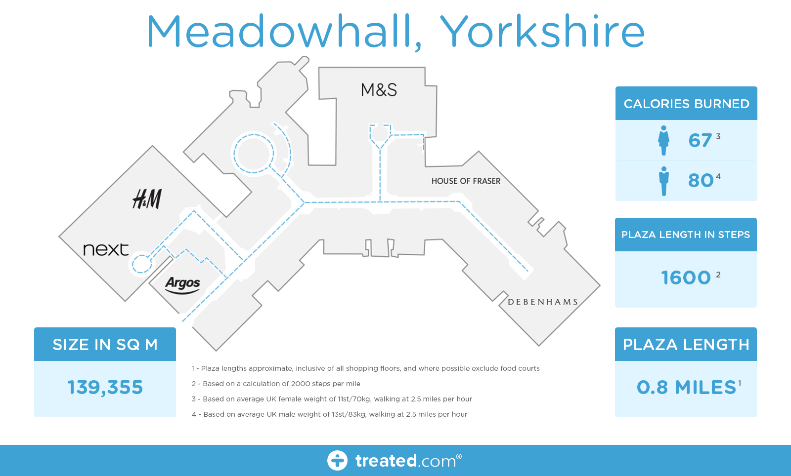 8-Meadowhall ,-Yorkshire _final