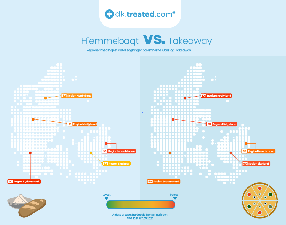 Takeaway vs. hjemmebag treated