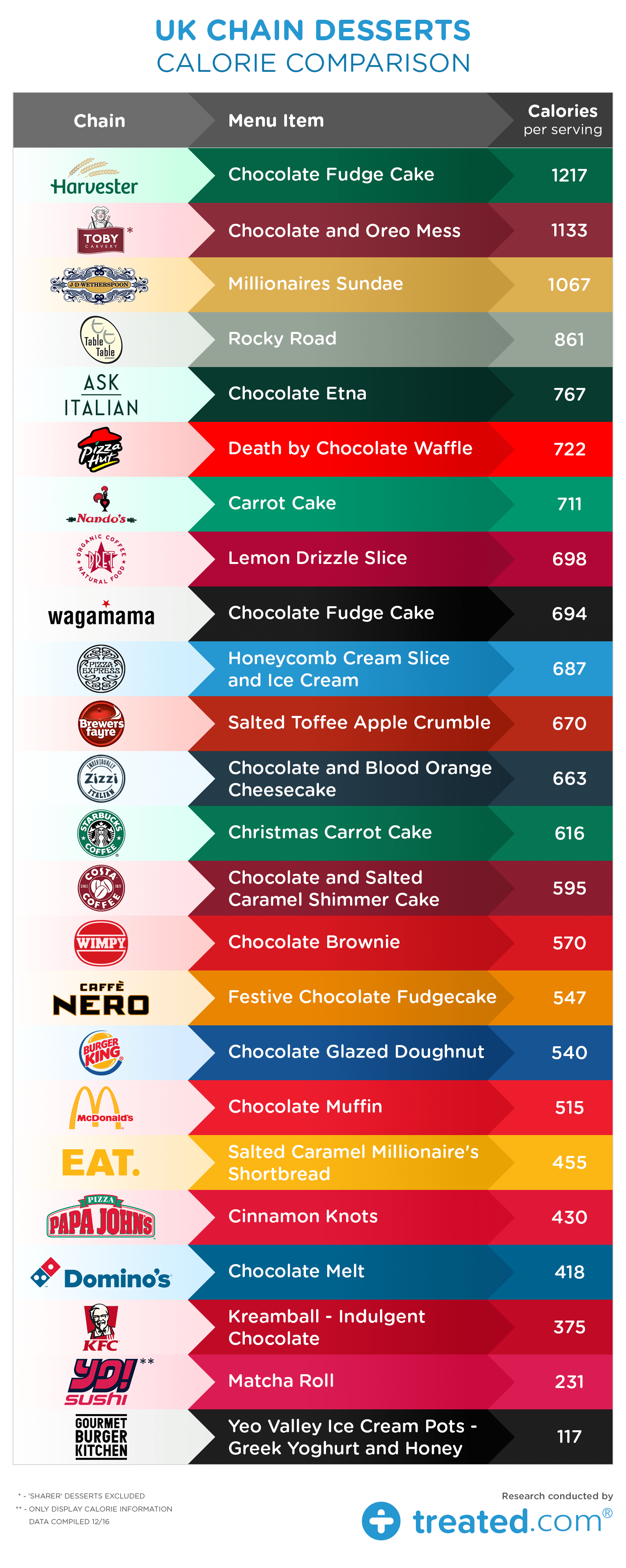 Calorie -Comparison -table _0.5