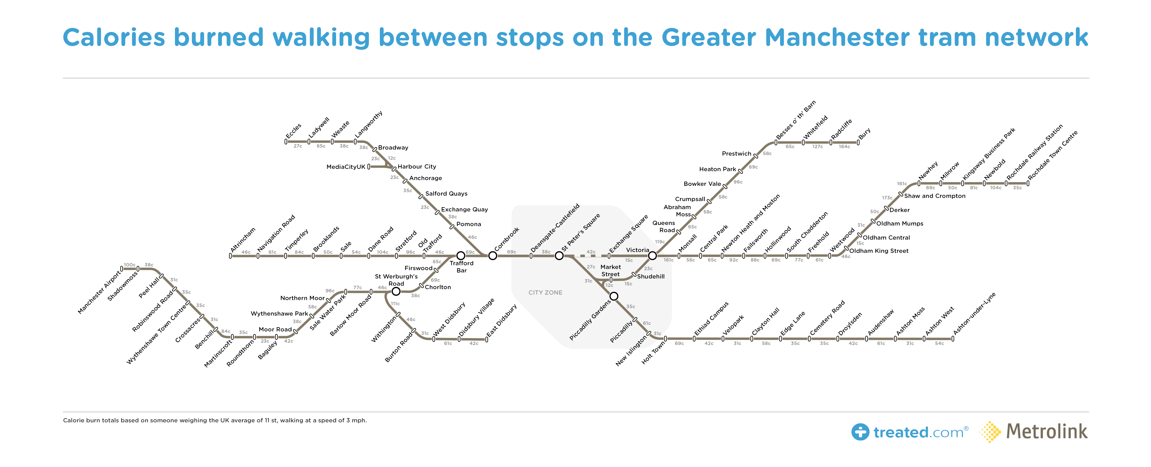 Get Off Early and Get Fit Our Manchester Tram Map of Calories
