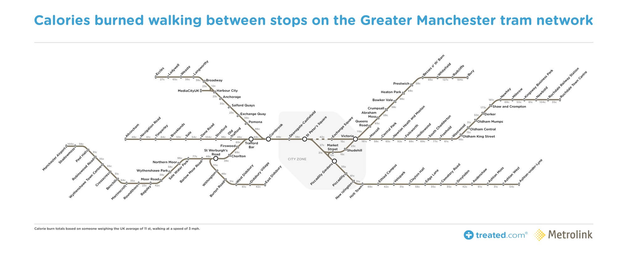 Calorie -map -of -the -Metrolink -travel -network -in -Manchester _0.4