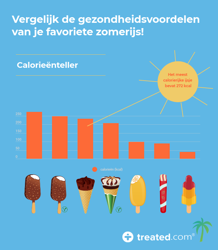 en-calories-score-graphic_nl