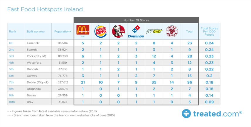 Fast Food Ireland Treated .png