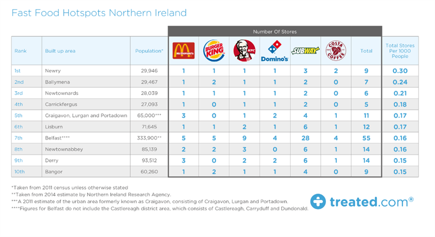 Fast Food Norther Ireland Treated .png