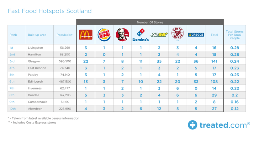 Fast Food Scotland Treated