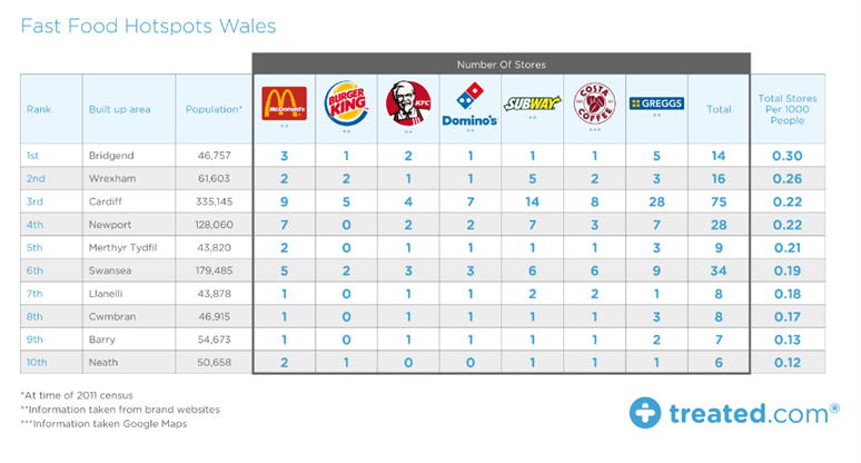 Fast Food Wales Treated .png