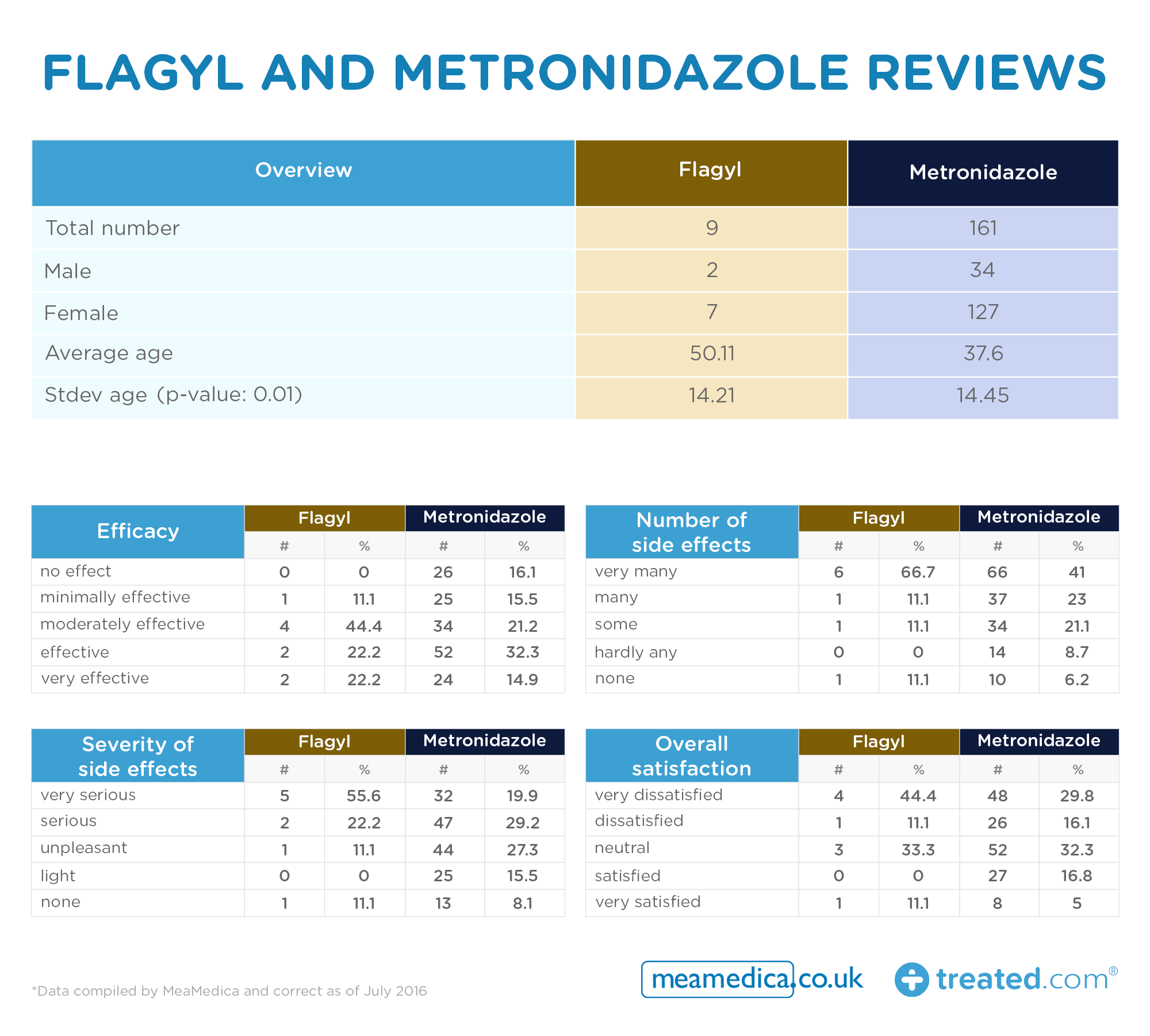 Flagyl -and -Metronidazole -reviews _0.3