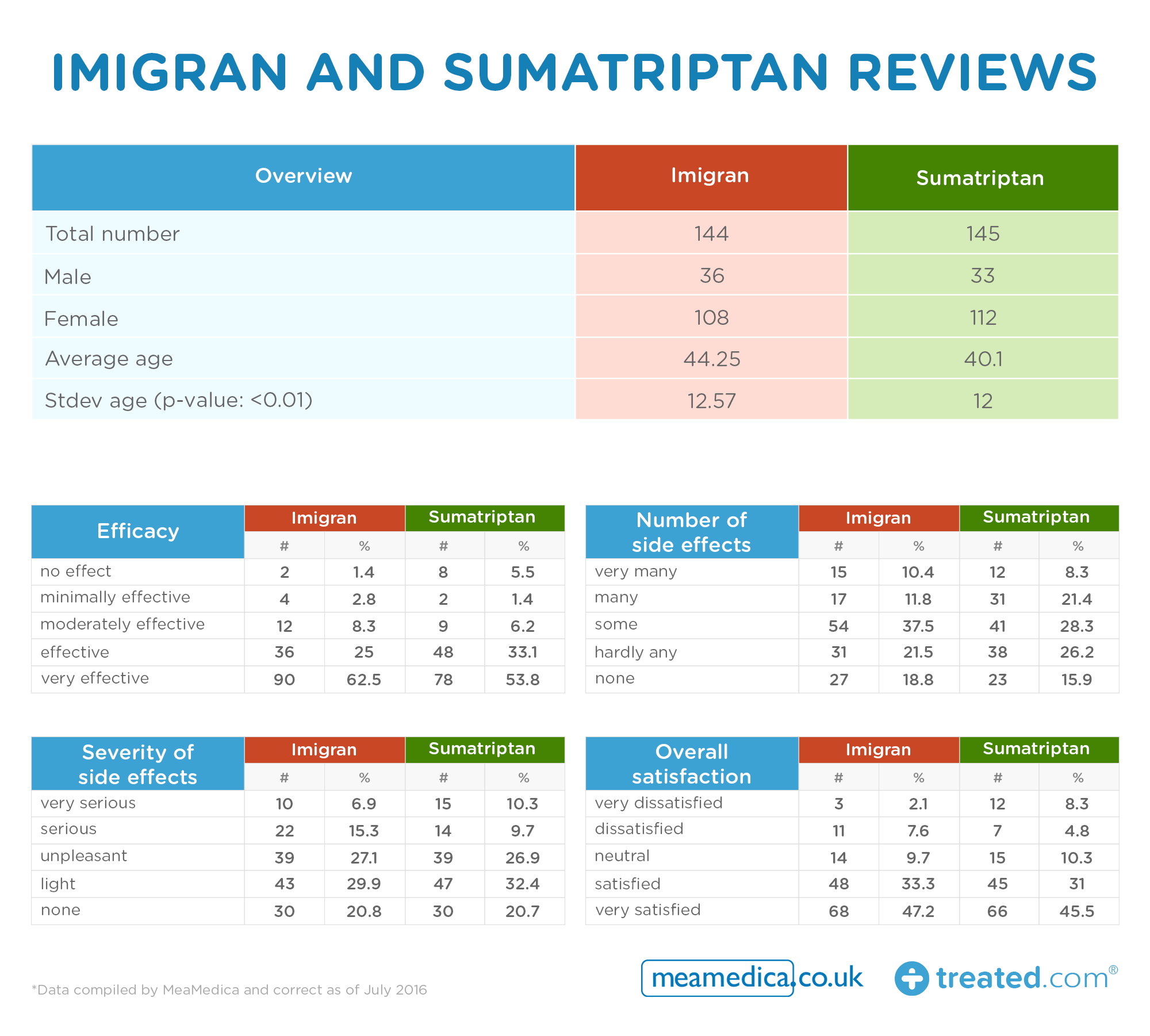 Imigran -and -Sumatriptan -reviews _0.3