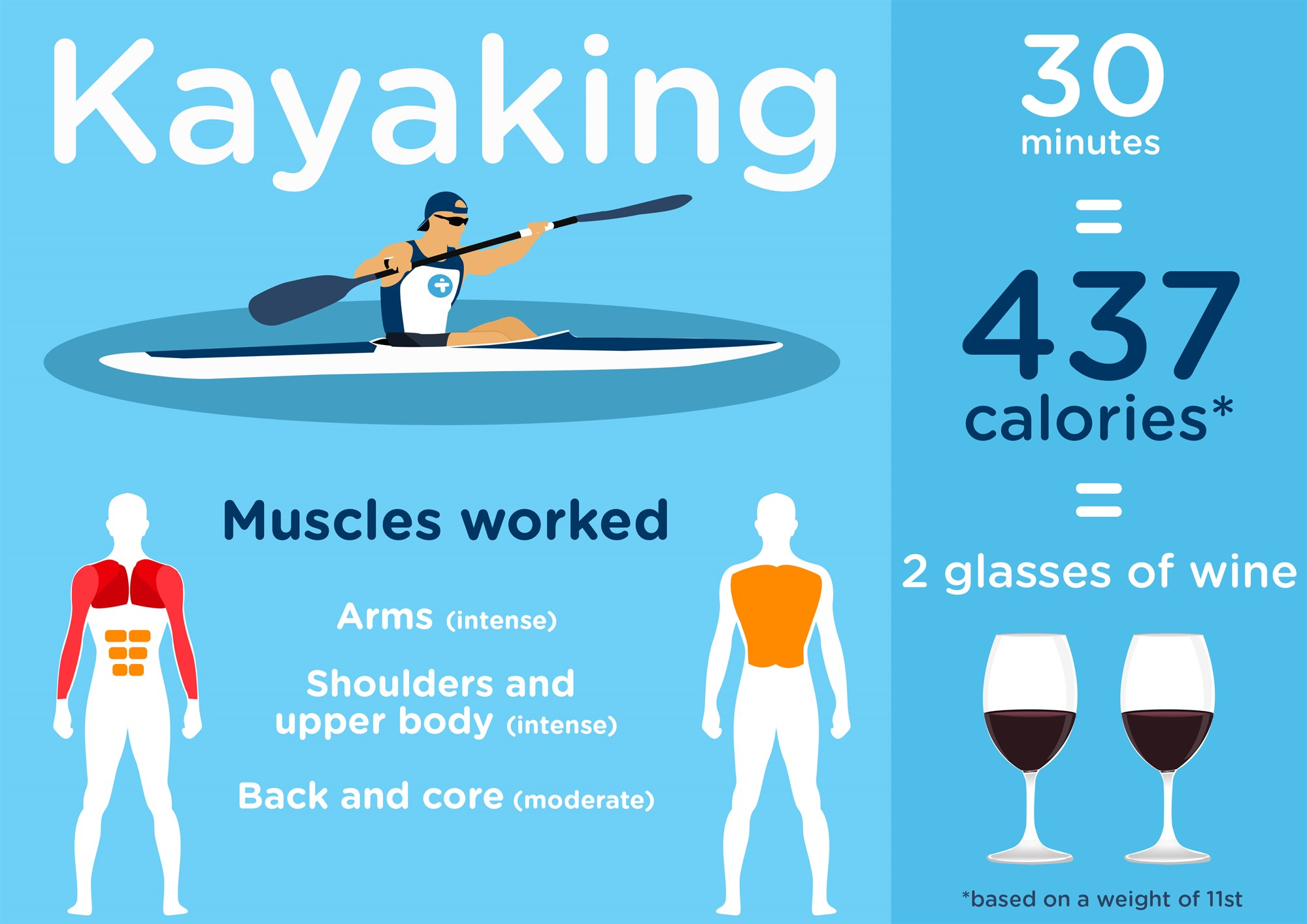 Image result for kayak calorie burn chart