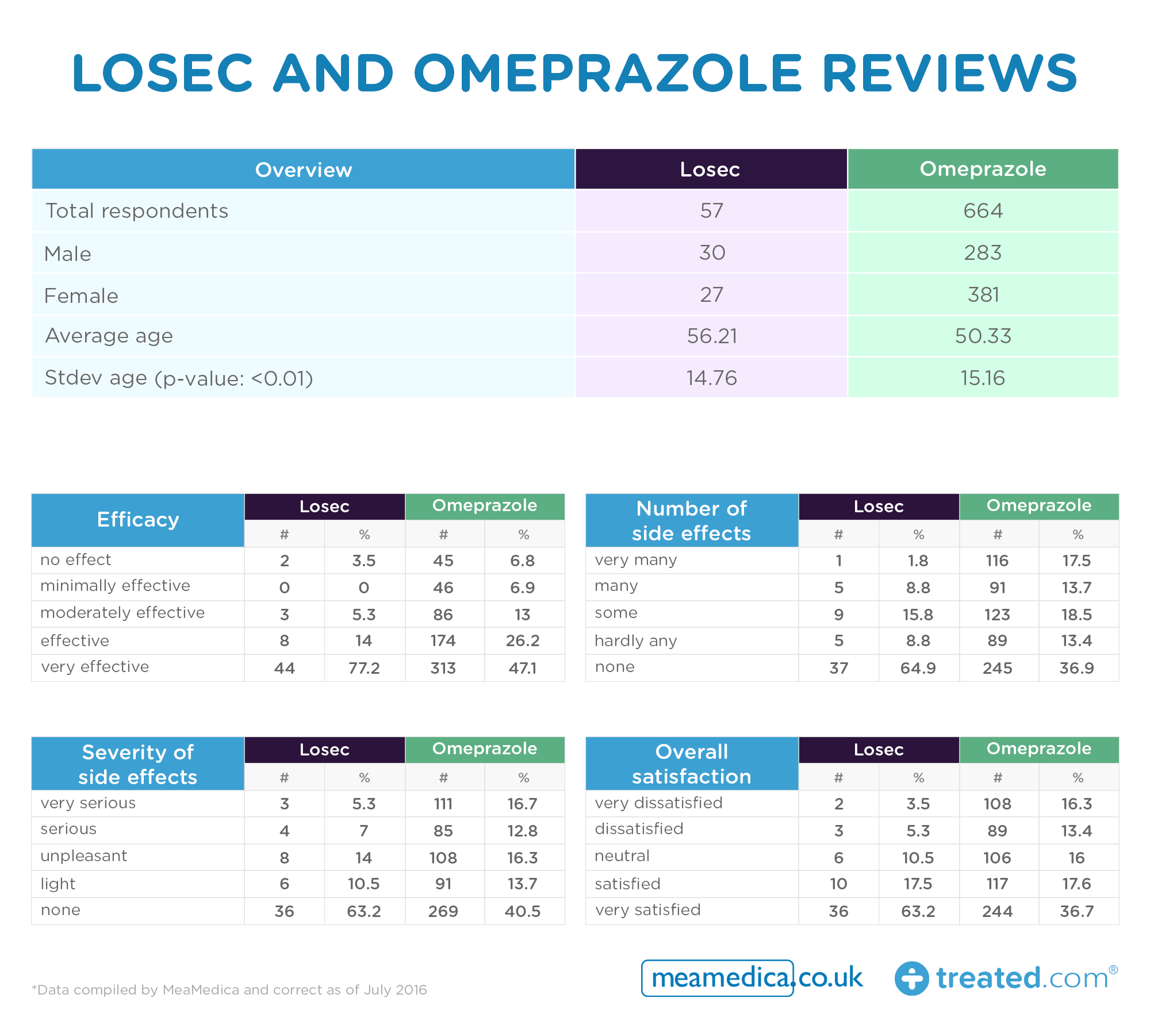Losec -and -Omeprazole -reviews _0.3