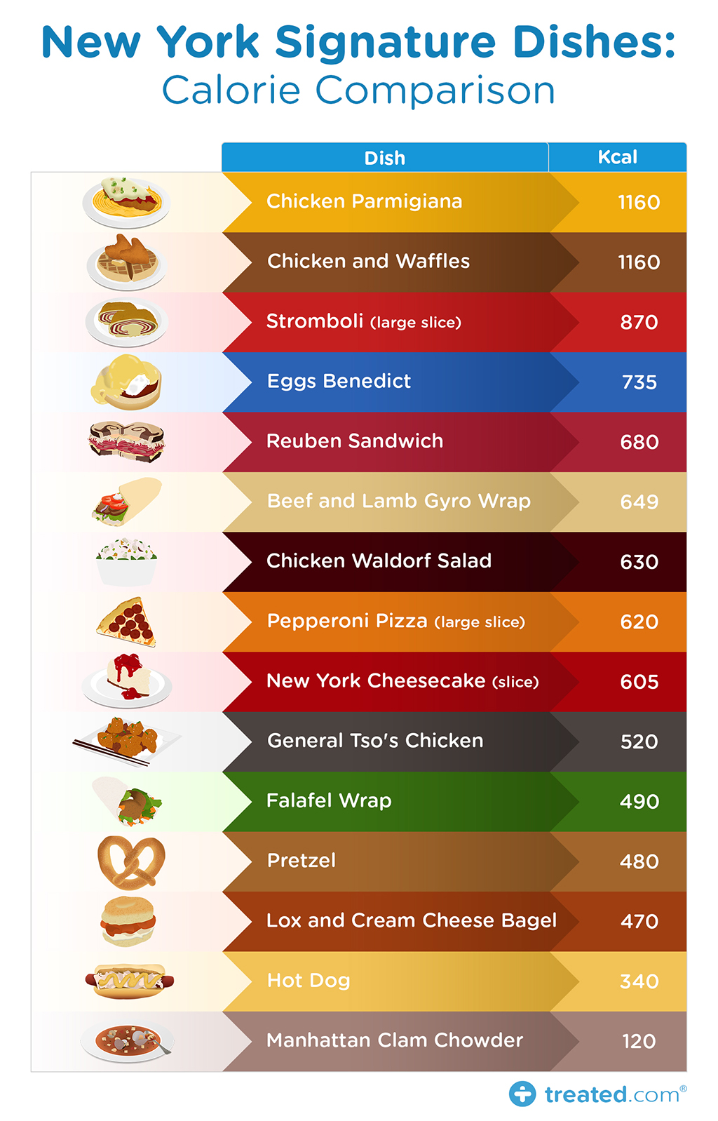 New -York -Signature -Dishes _Calorie -Comparison