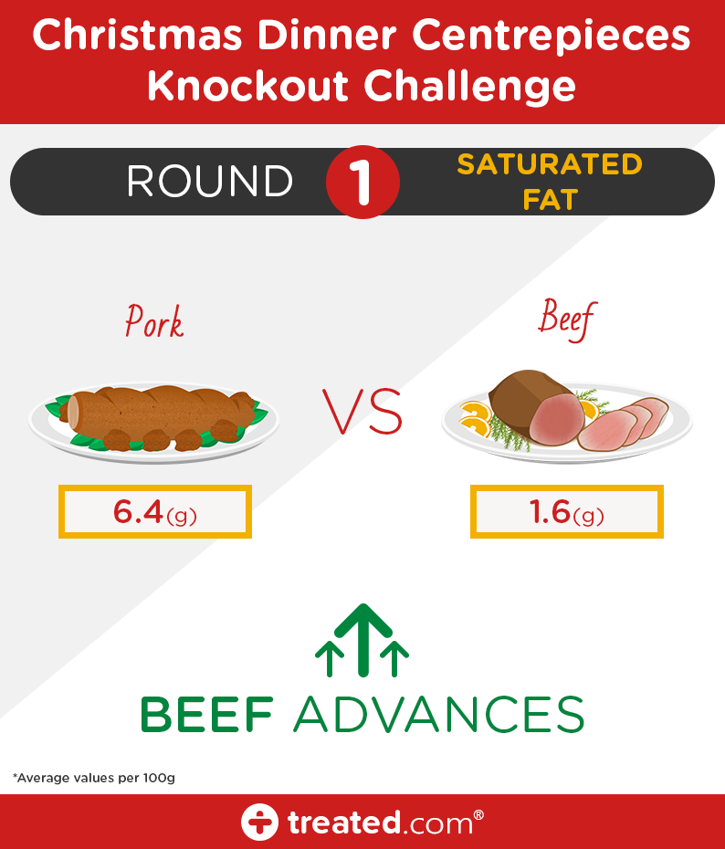 Pork -vs -Beef -(saturated -fat)
