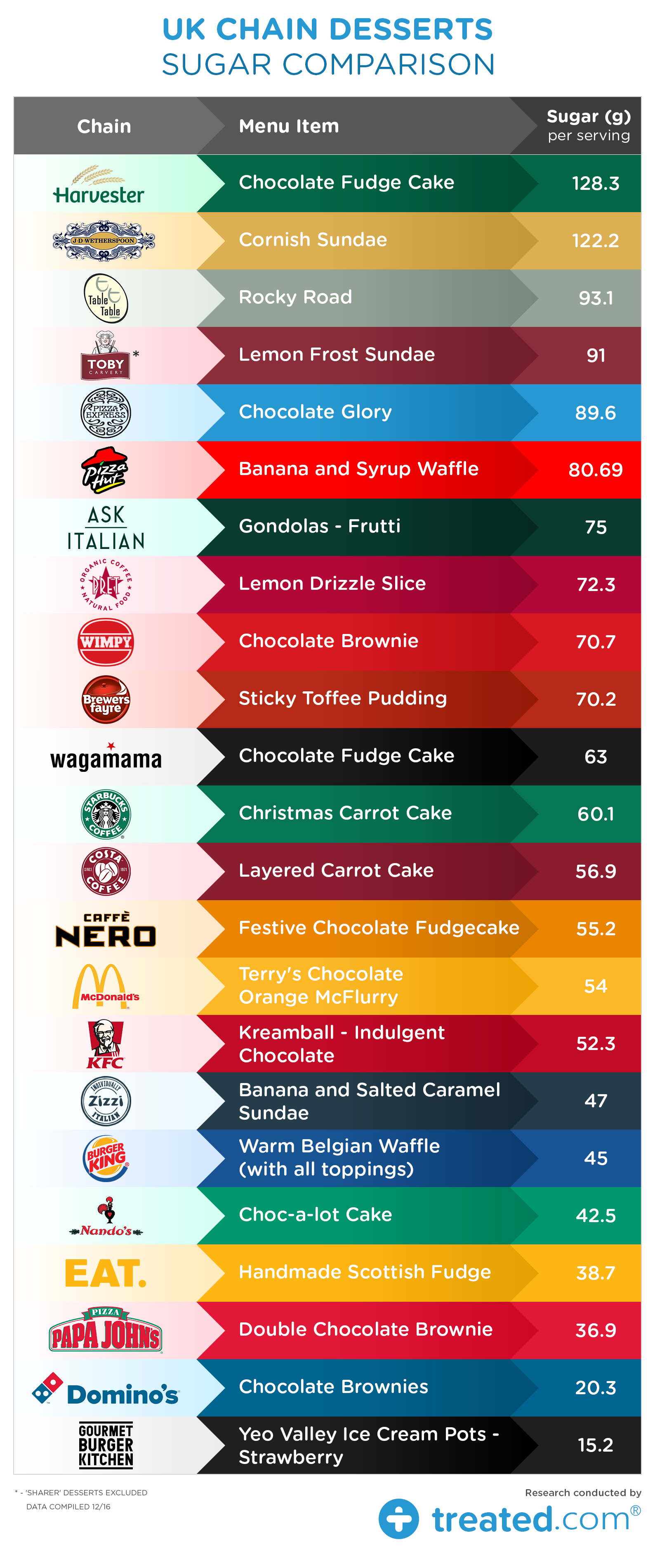 Sugar -Comparison -table _0.5 (2)