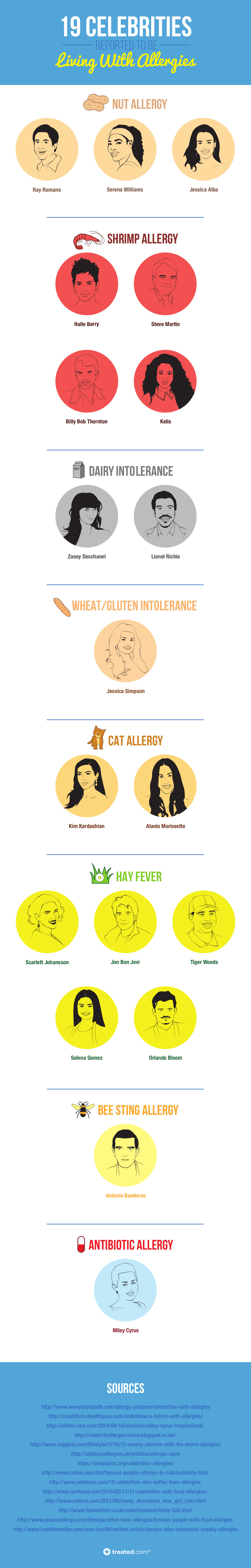 TREATED - Celebrity Allergy Infographic