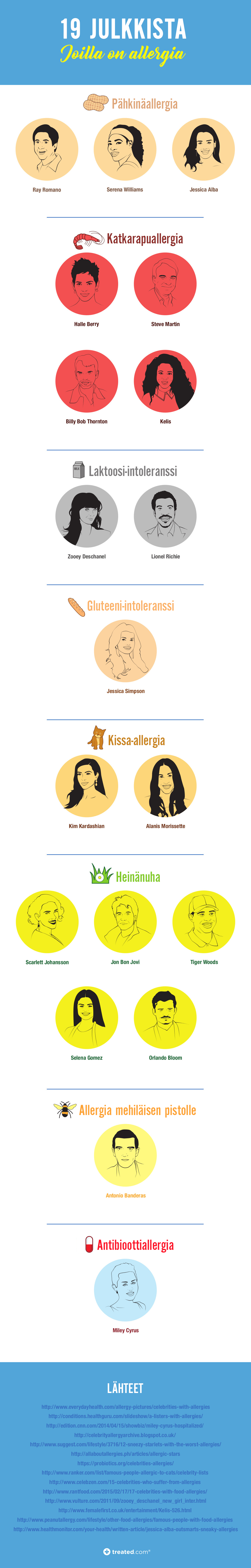 Treated Celebrity Allergy Infographic