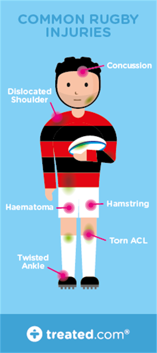 TREATED - Common Rugby Injuries (1)