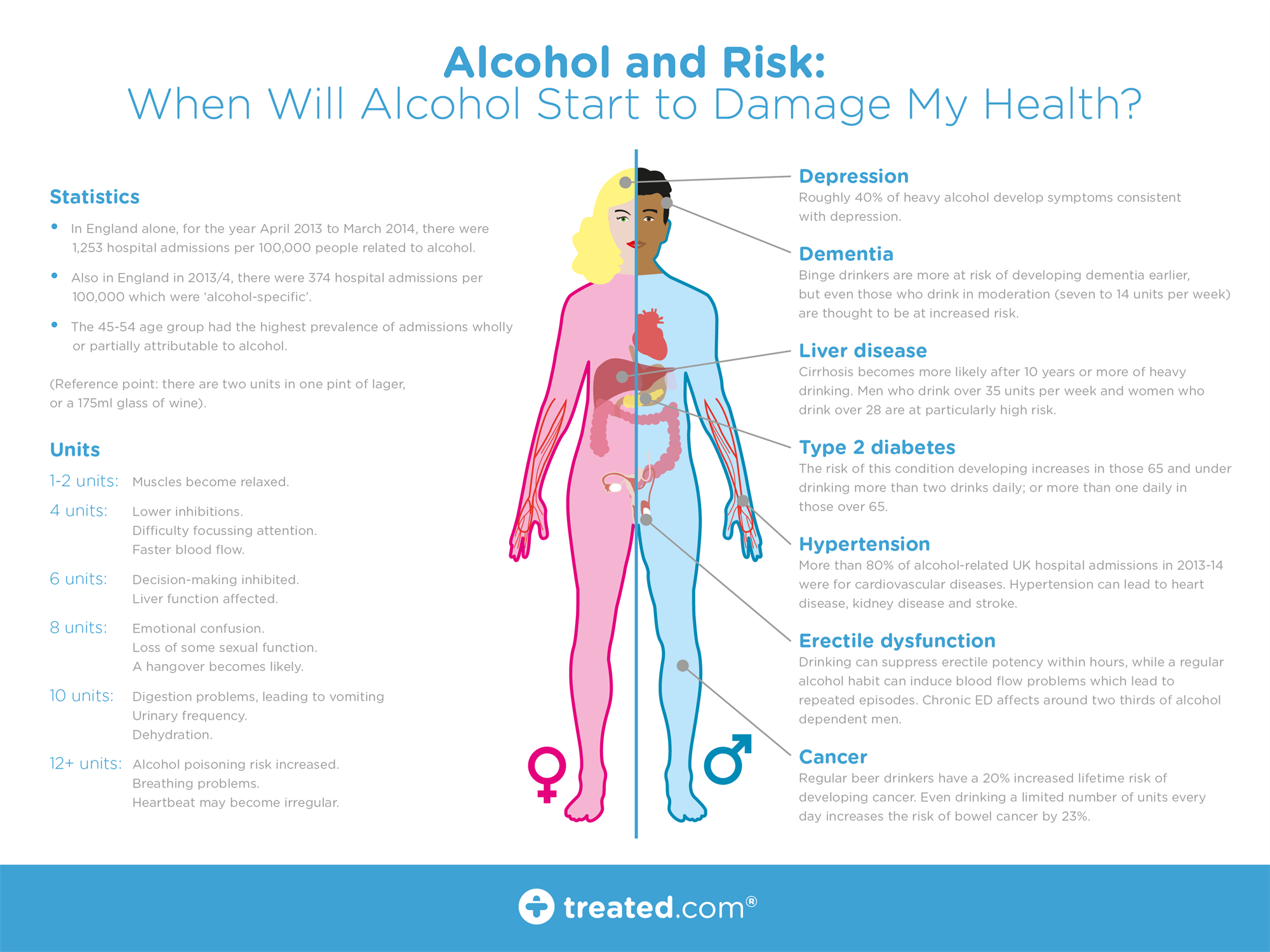 the two harmful effects of alcohol to the body But what is alcohol really which drinks should we steer clear of and which are the least harmful what makes the skin effects of one alcoholic.