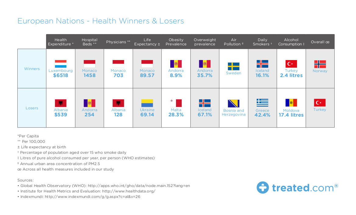 TREATED - Euro 16 Health Winners And Losers Jun 16 Proof2 (1)