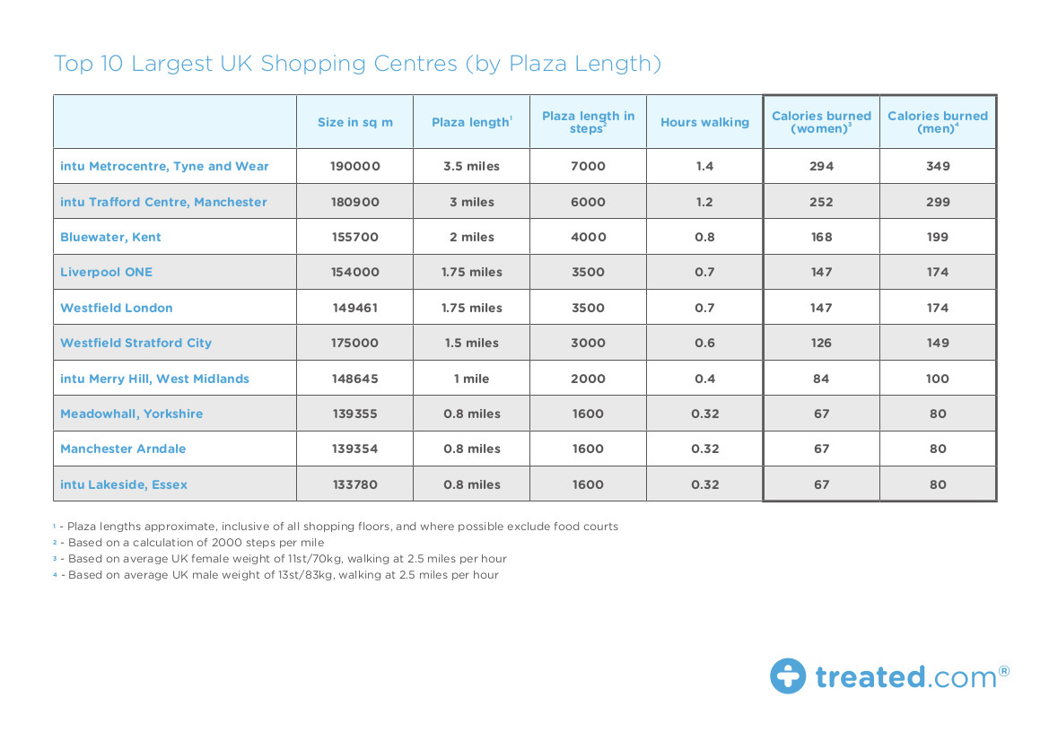 TREATED - Largest UK Shopping Centres Feb 17 Proof2