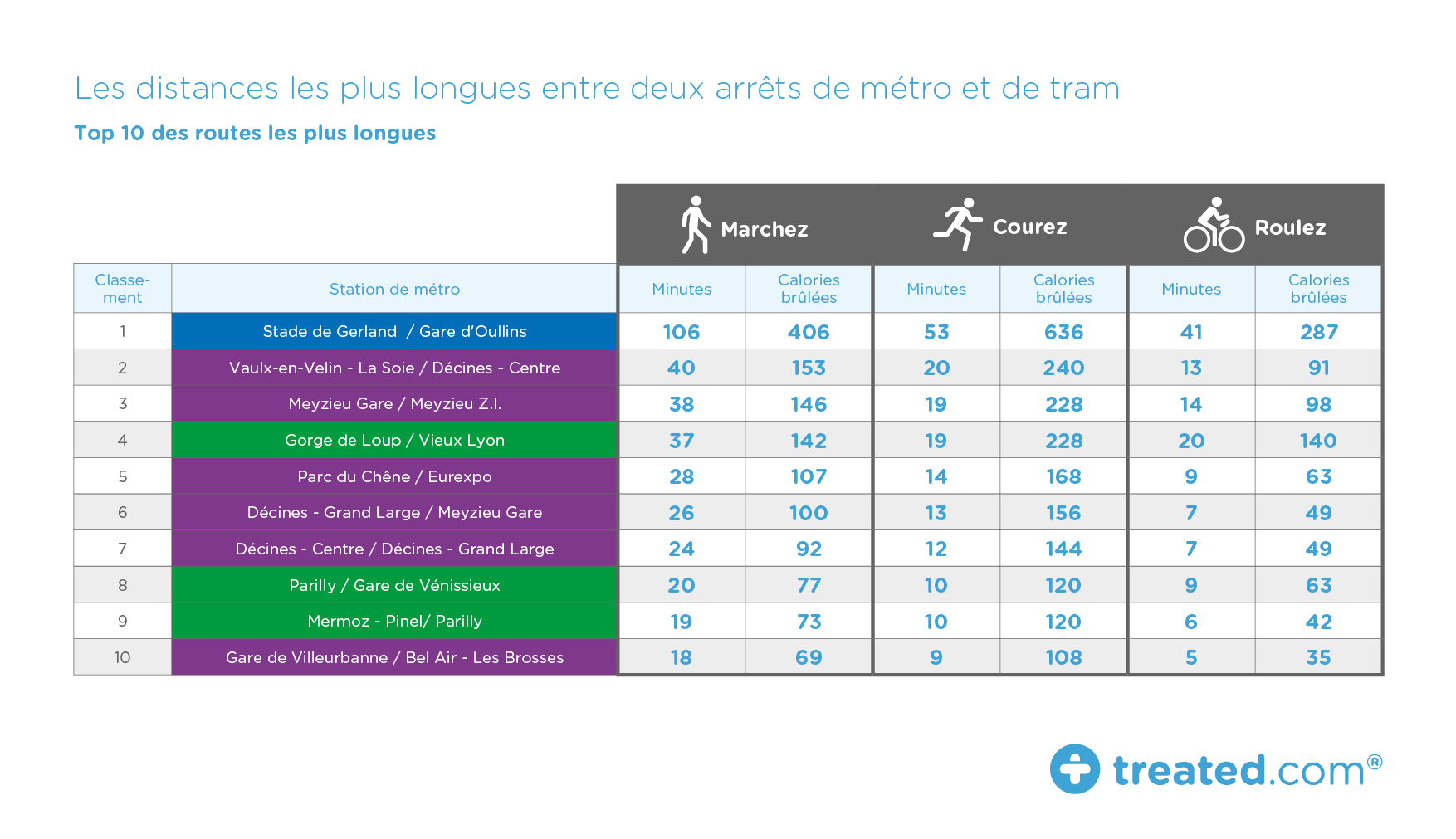 table shortest and longest Paris tube distances