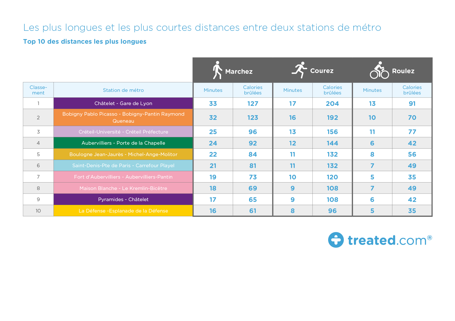 Paris tube table shortest distances