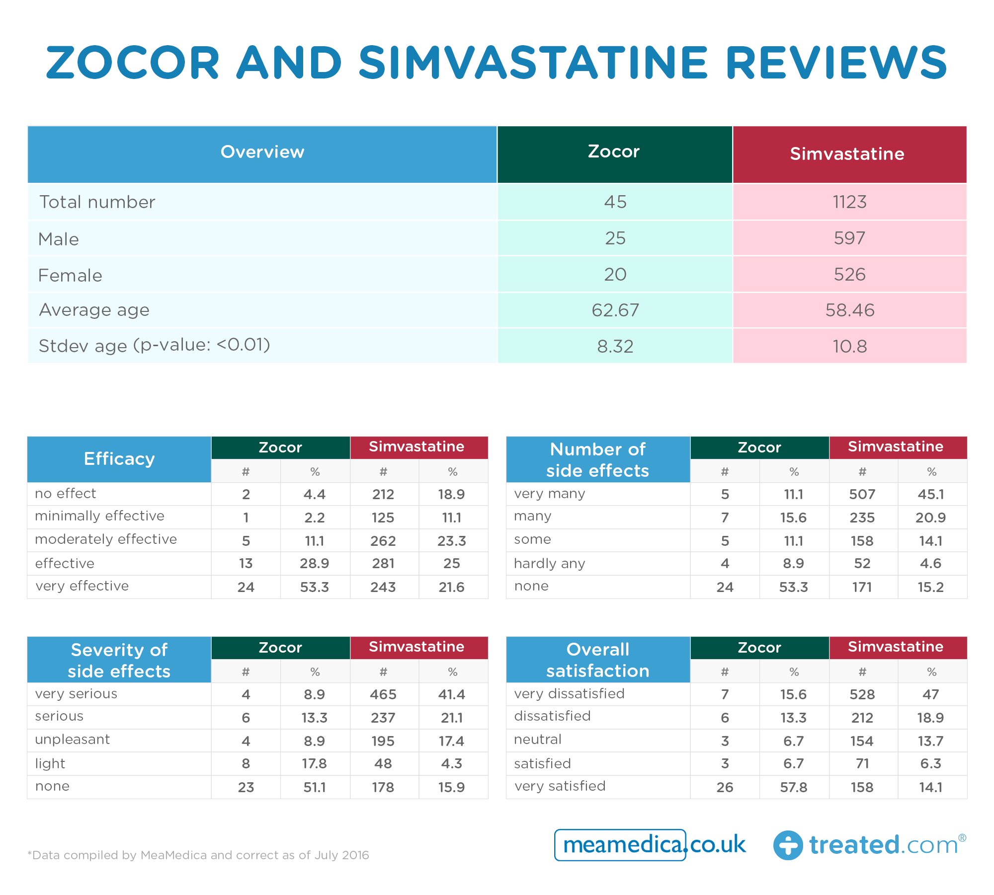 Zocor -and -Simvastatine -reviews _0.3