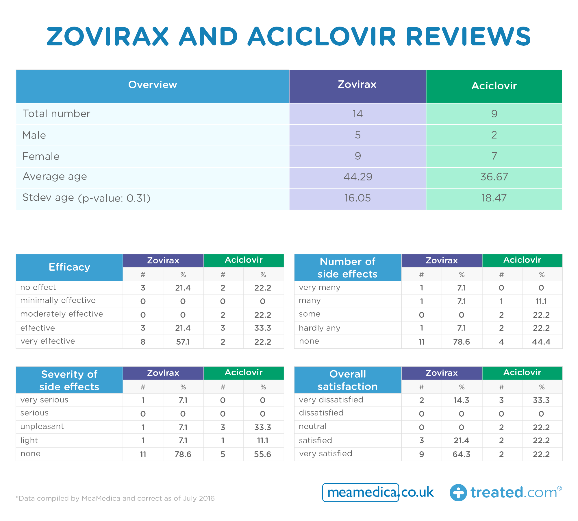 Zovirax -and -Aciclovir -reviews _0.3